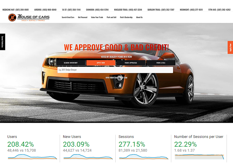 House of Cars Marketing Results
